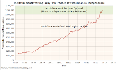 RIT Progress Towards Retirement