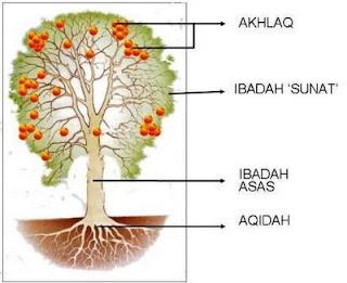 Makna Pohon Iman Dalam Islam
