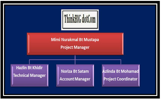 2. PROJECT ORGANIZATION (Lin)