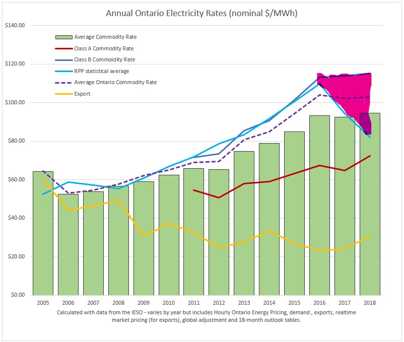 Cost Of Electricity In Ontario >> Cold Air A Message From 2018 Ontario Electricity Statistics