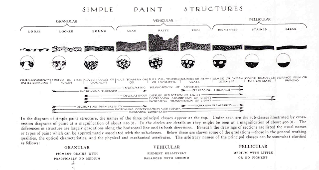 George Stout, Simple Paint Structure, Gwen Spicer, Spicer Art Conservation, conservation of paper, textiles and objects, mold on pastel paintings portraits and art