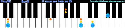 acorde piano chord SIm con bajo en RE
