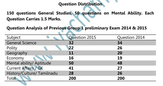 TNPSC GROUP 1 PRELIMINARY SYLLABUS AND BOOK LIST IN ENGLISH