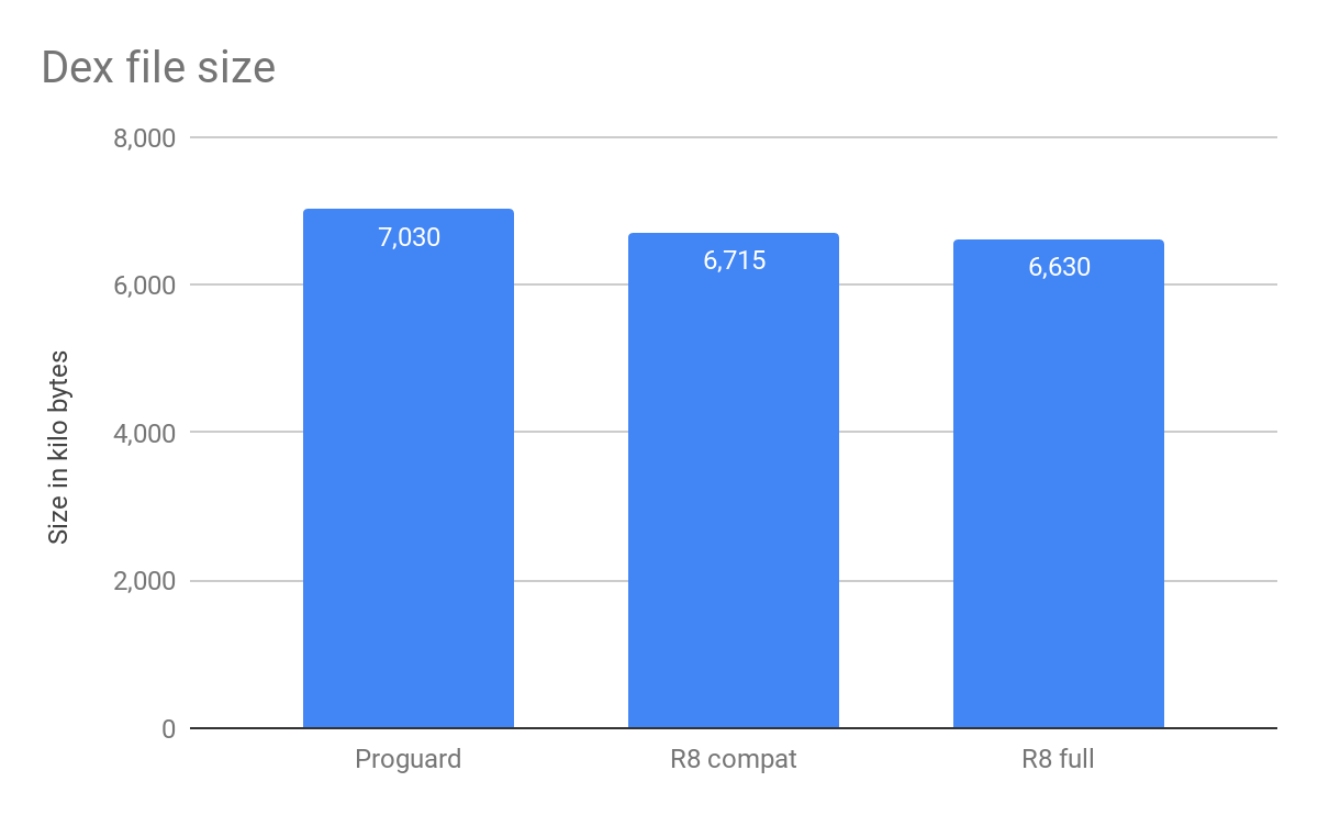 Android Developers Blog: R8, the new code shrinker from