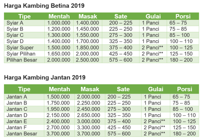 Paket Aqiqah Surabaya, Sidoarjo, Gresik 2019