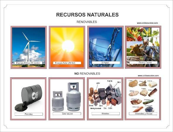 Recursos Naturales Renovables y no Renovables