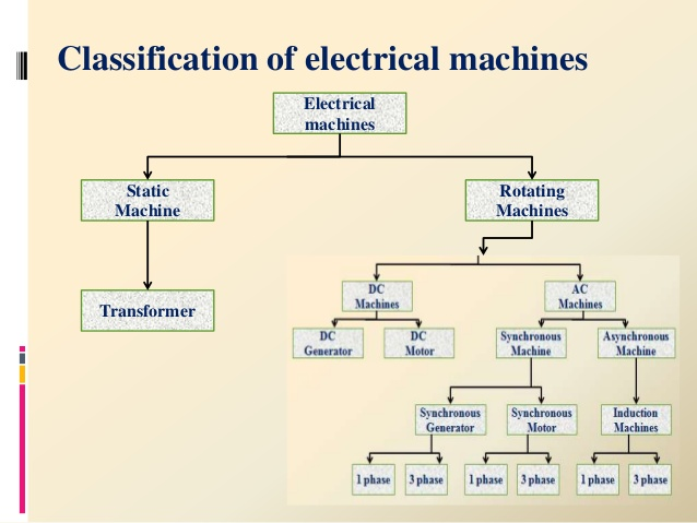 Electric Machine From:- Ashok Soni BE (Electrical & Electronics)