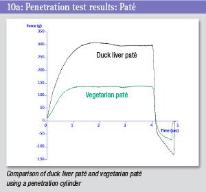 Penetration test graph - pate