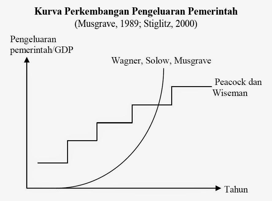 Kurva Perkembangan Pengeluaran Pemerintah (Musgrave, 1989; Stiglitz, 2000)