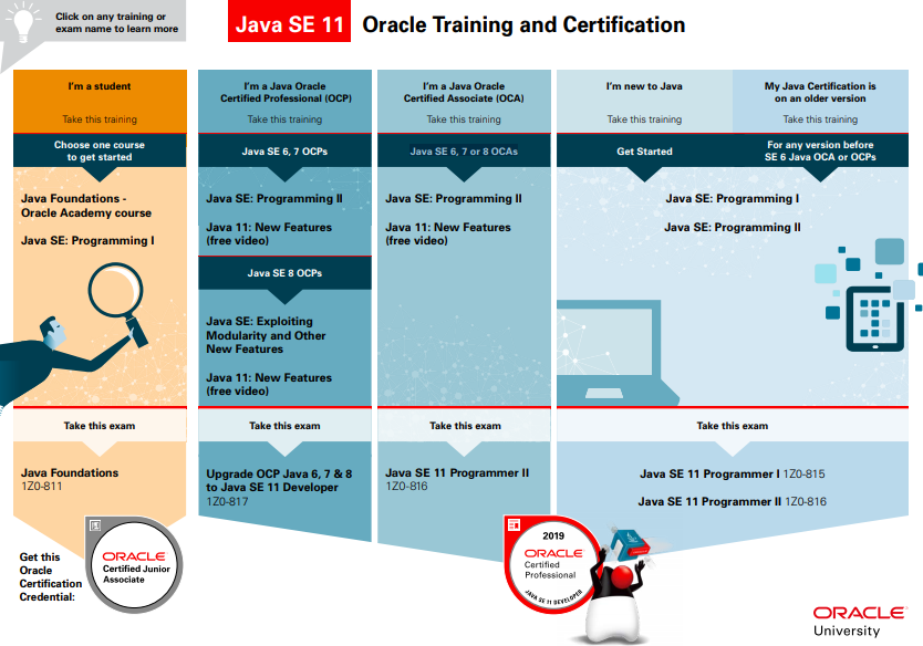 https://www.oracle.com/a/ocom/docs/dc/ww-java-cert-guide-java-se11.pdf