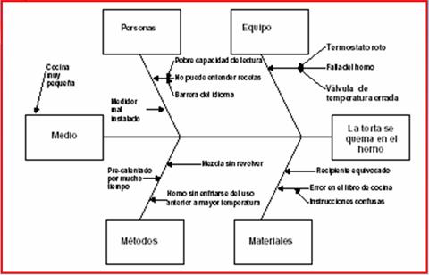 diagrama causa efecto espina de pescado pdf control de calidad: abril 2012 #14