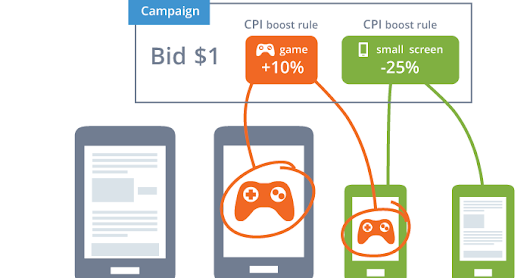 Target specific users with AppBrain's CPI boosts