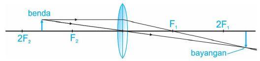 Diagram pembentukan bayangan lensa cembung dengan benda di antara 2F2 dan F2.
