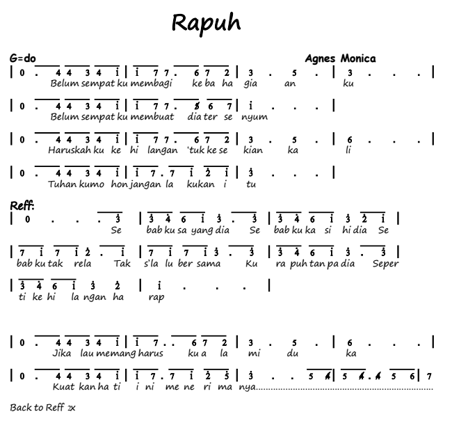 Not Angka Pianika Lagu Rapuh - Agnes Monica