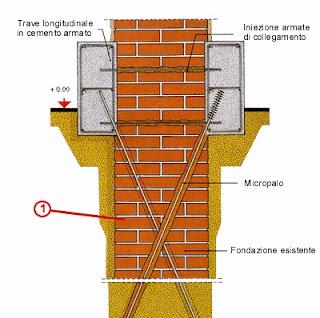 consolidamento-fondazione-in-muratura