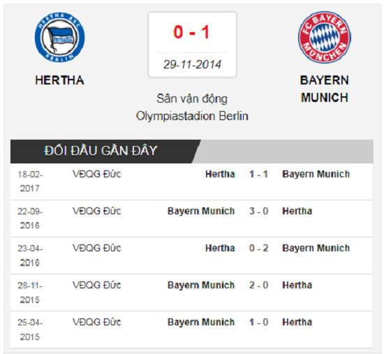 Lịch sử đối đầu Hertha vs Bayern.