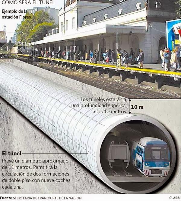 Cr nica ferroviaria obra del soterramiento el tiro de for Chimentos de hoy en argentina