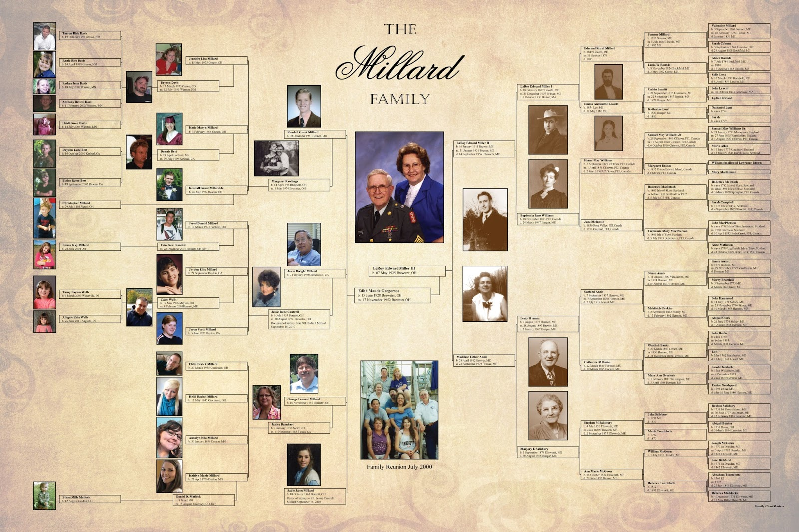 the chart chick customer spotlight genealogy gifts for holiday giving