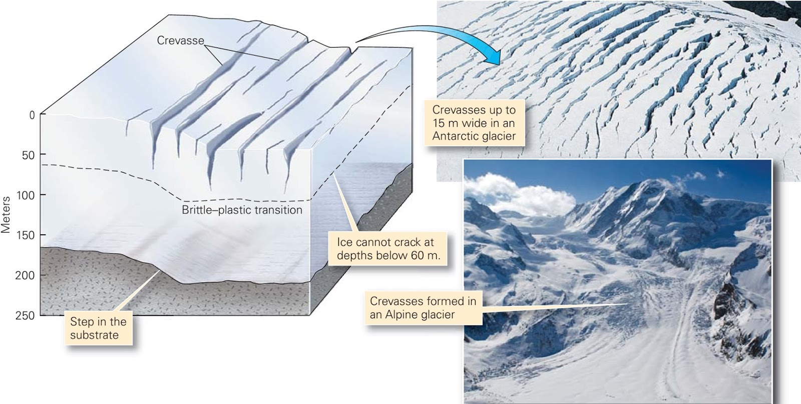Ice and the Nature of Glaciers ~ Learning Geology