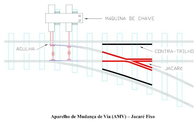 Aparelho de Mudança de Via (AMV)