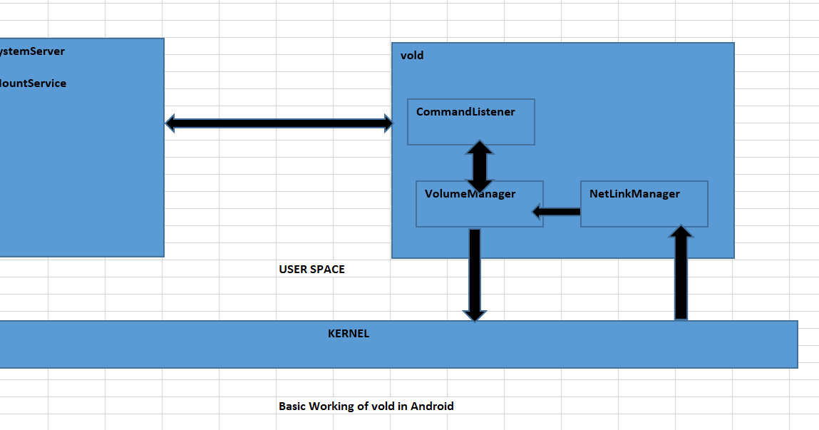 Usb daemon in android