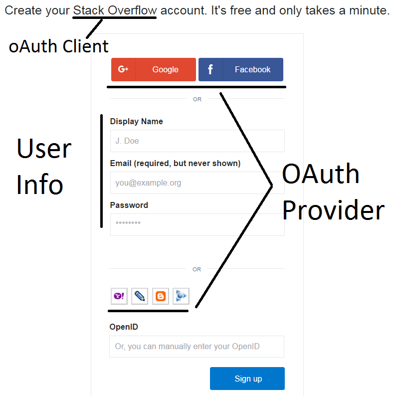 How to implement OAuth in Express js Application - Coding Defined