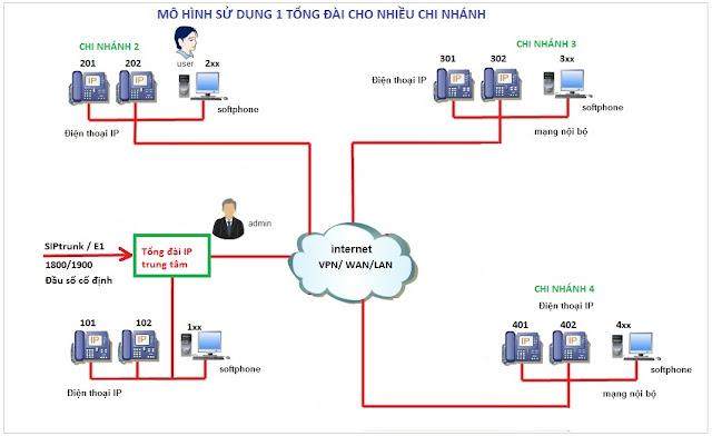 Tích hợp tổng đài IP cho doanh nghiệp