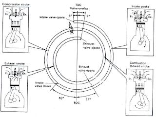 mekanisme kerja katup, cara kerja katup, saat kerja katup, mekanisme kerja katub mesin bensin 4 langkah