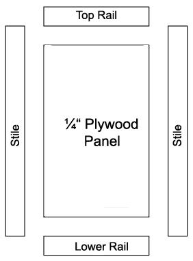 Diy inset cabinet doors a beginners way remodelando la casa the parts of a cabinet door stiles rails and panel eventshaper