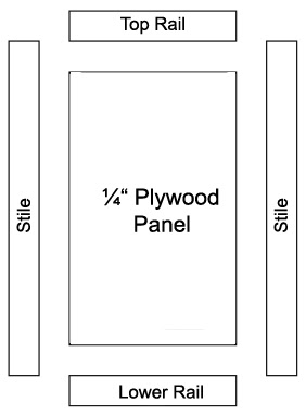 The parts of a cabinet door - stiles, rails and panel.