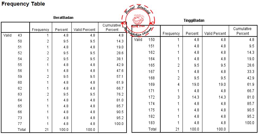 Statistik Deskriptif Dengan Spss Portal Statistik