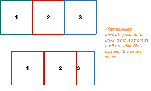 CSS Absolute position Example