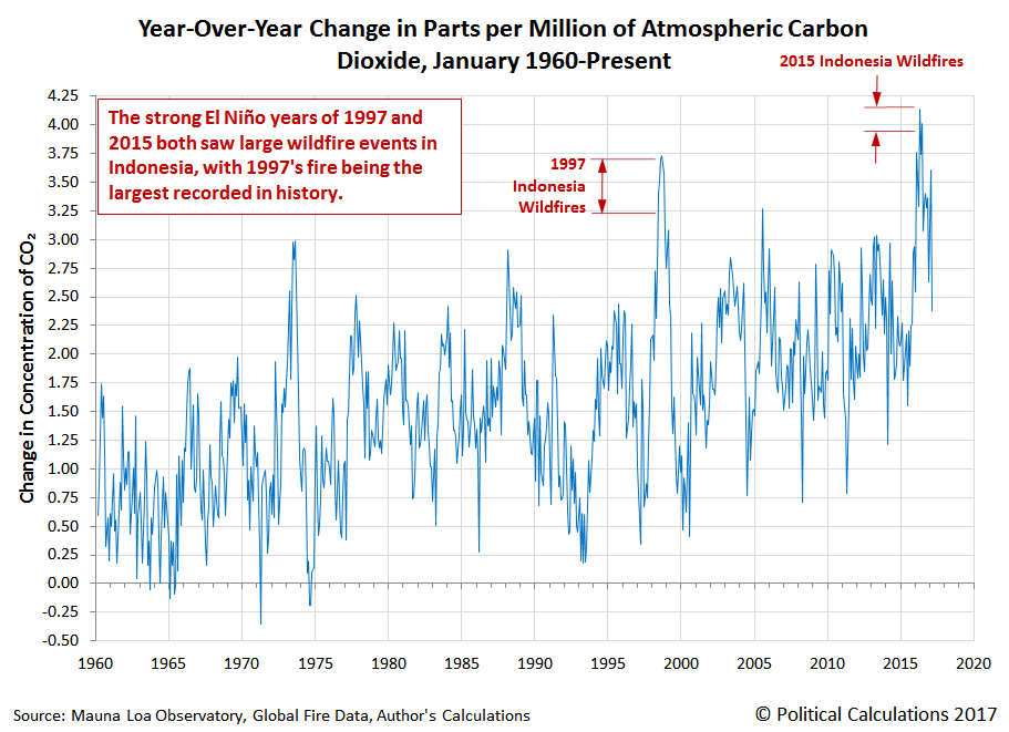 Year Over Year Change in the Parts Per Million of Atmospheric Carbon Dioxide, January 1960 through March 2017