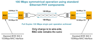 BroadR-Reach provides full-duplex operation over a single twisted pair of wires