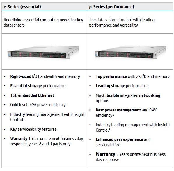 WESTCOAST SOLUTIONS TEAM: HP Gen 8 Servers e-Series vs p