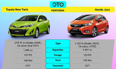 Toyota Yaris dan Honda Jazz