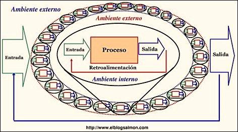 sistemas y subsistemas