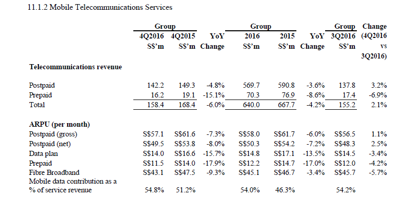 RSSReader - Impact of SIM-Only Plans on Telcos
