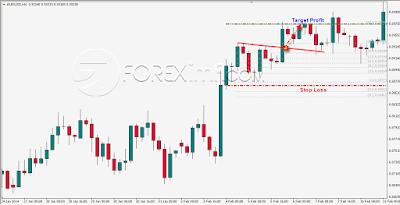 investasi emas, investasi emas online, trik trading emas,tips trading emas, cara trading emas yang benar, belajar trading emas