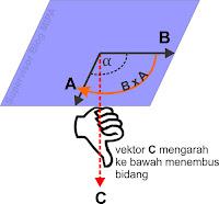 cara menentukan arah vektor hasil perkalian silang dengan kaidah aturan tangan kanan