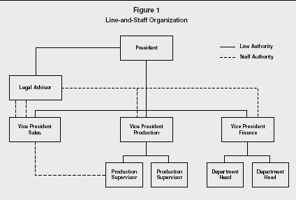relationship between line authority and staff example