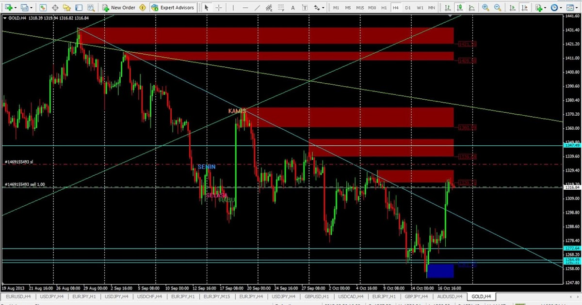 Strategi Trading Forex: Sell Gold
