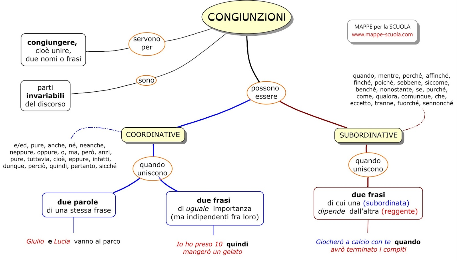 Populaire MAPPE per la SCUOLA: LE CONGIUNZIONI KI95