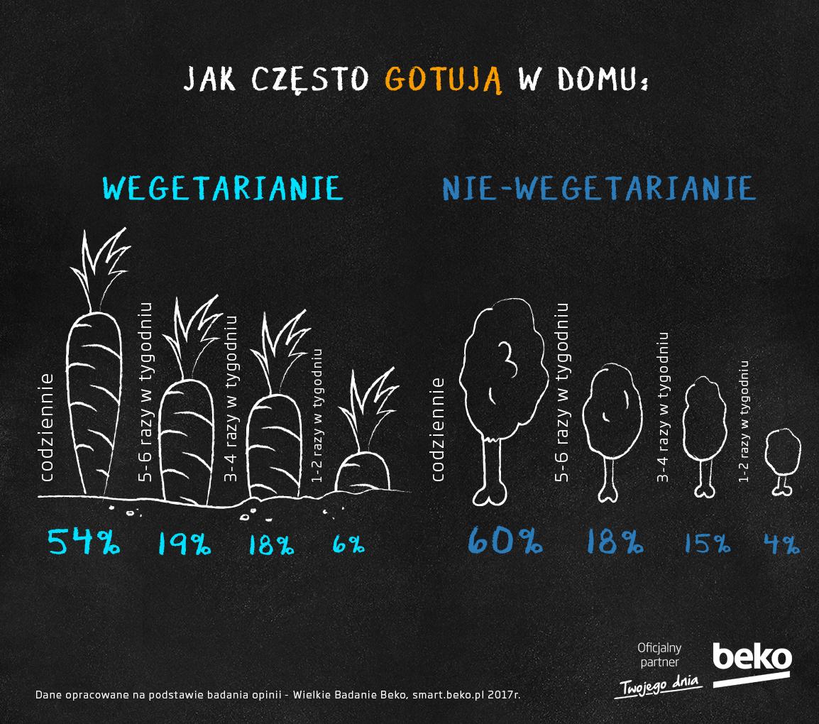 Jak często Polacy gotują w domu?