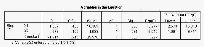 Variables In The Equation Block 1 Regresi Logistik
