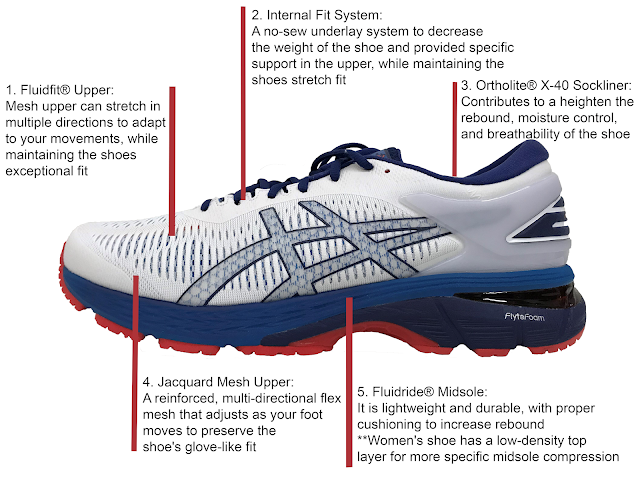 Shoe Breakdown: ASICS Gel Kayano 25