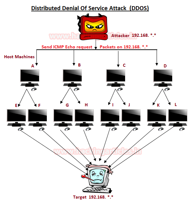 DOS Attack Penetration Testing (Part 1)