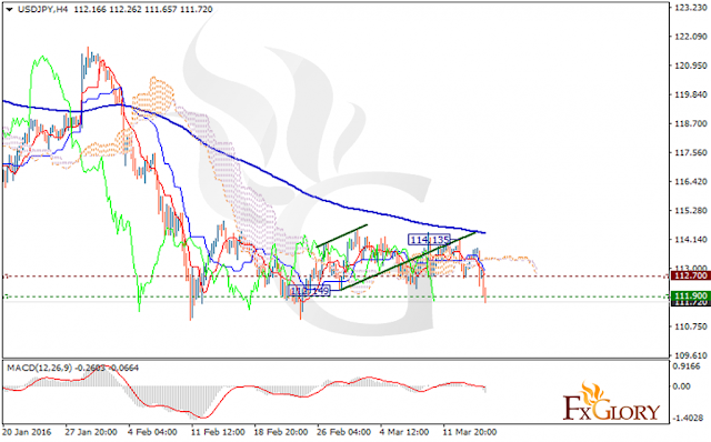 https://fxglory.com/technical-analysis-of-usdjpy-dated-17-03-2016/