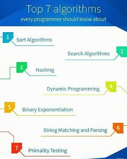 Top7_Algorithms