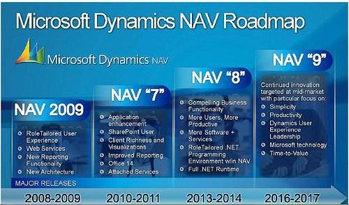 Srinivas Chittem Navision Roadmap 2008 2017